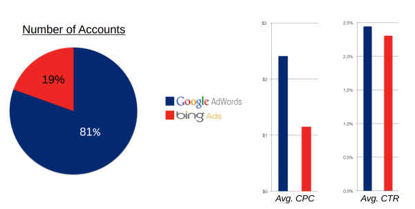 Bing vs Google CTR / CPC